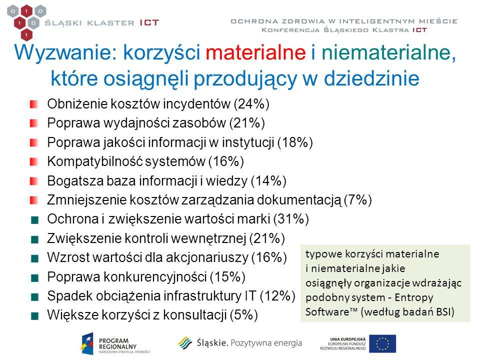Wyzwanie: korzyści materialne i niematerialne, które osiągnęli przodujący w dziedzinie Obniżenie kosztów incydentów (24%) Poprawa wydajności zasobów (
