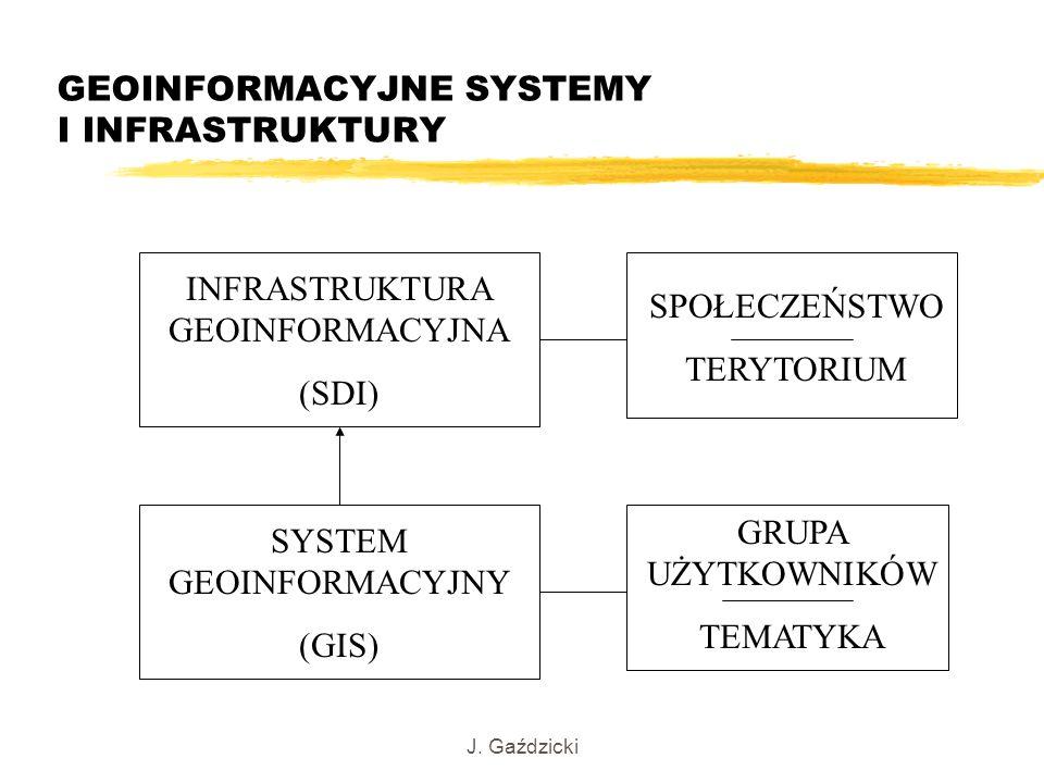 J. Gaździcki GEOINFORMACYJNE SYSTEMY I INFRASTRUKTURY INFRASTRUKTURA GEOINFORMACYJNA (SDI) SYSTEM GEOINFORMACYJNY (GIS) SPOŁECZEŃSTWO TERYTORIUM GRUPA