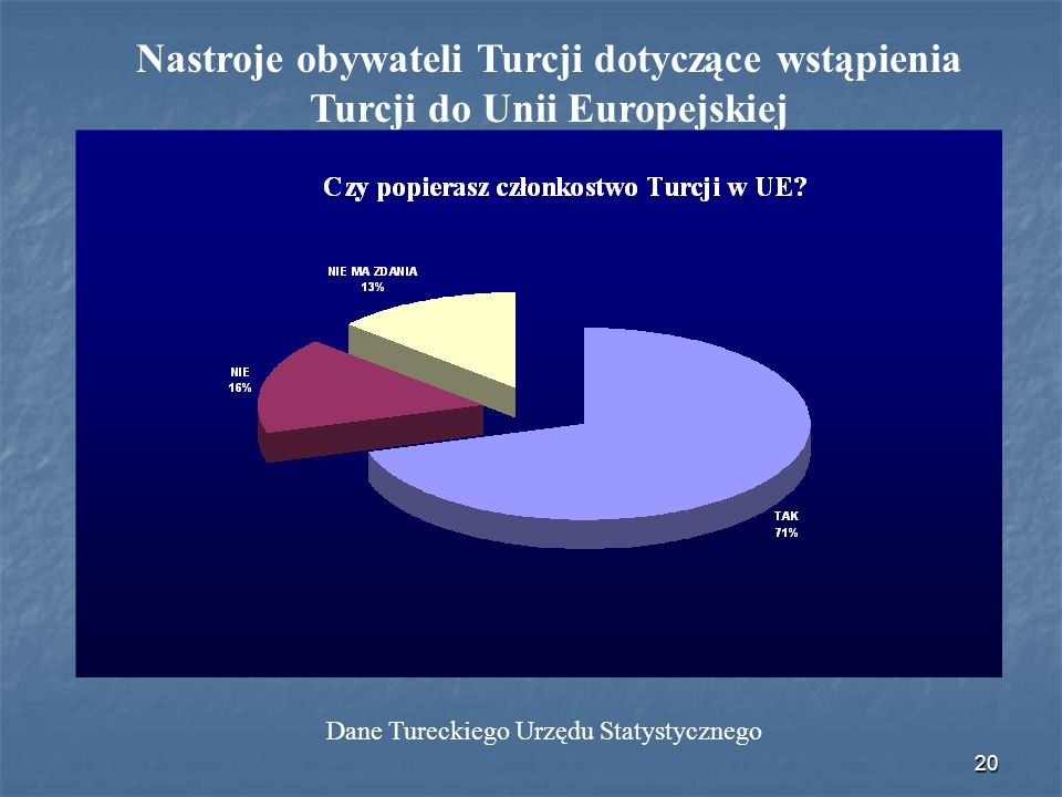 20 Nastroje obywateli Turcji dotyczące wstąpienia Turcji do Unii Europejskiej Dane Tureckiego Urzędu Statystycznego