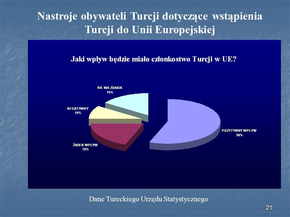 21 Nastroje obywateli Turcji dotyczące wstąpienia Turcji do Unii Europejskiej Dane Tureckiego Urzędu Statystycznego