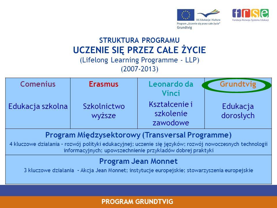 PROGRAM GRUNDTVIG WZMACNIANIE WYMIARU EUROPEJSKIEGO ORGANIZACJI MACIERZYSTEJ I GOSZCZĄCEJ międzynarodowa wymiana doświadczeń nowe metody nauczania/pracy w edukacji dorosłych, nowe pomysły na działania nawiązanie współpracy europejskiej nowe kontakty zawodowe wzrost prestiżu w skali lokalnej i międzynarodowej nowe projekty i możliwości finansowania