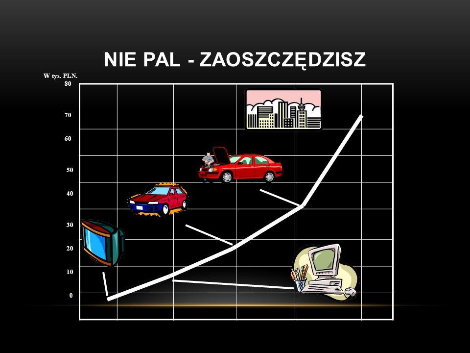 NIE PAL - ZAOSZCZĘDZISZ W tys. PLN. 80 70 60 50 40 30 20 10 0