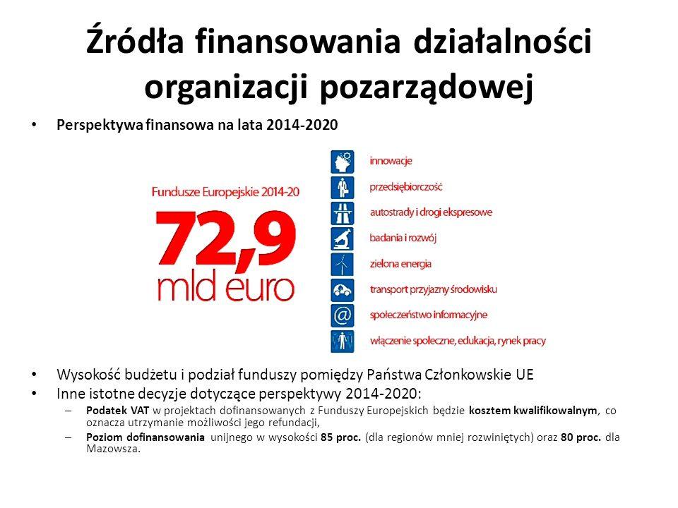 Źródła finansowania działalności organizacji pozarządowej Perspektywa finansowa na lata 2014-2020 Wysokość budżetu i podział funduszy pomiędzy Państwa