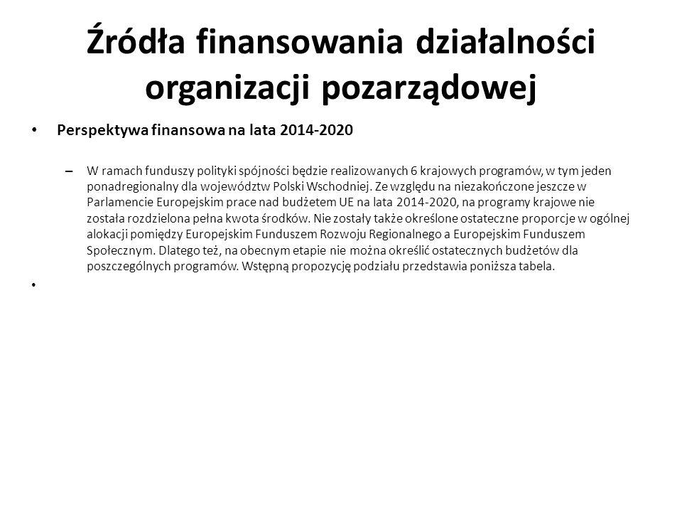 Źródła finansowania działalności organizacji pozarządowej Perspektywa finansowa na lata 2014-2020 – W ramach funduszy polityki spójności będzie realiz