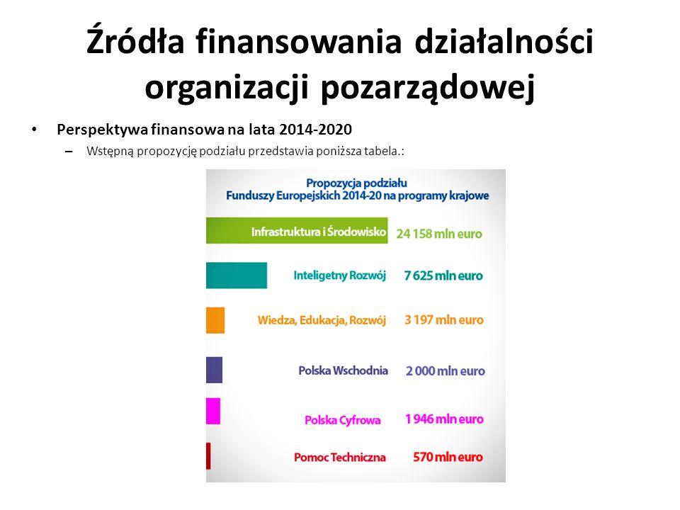 Źródła finansowania działalności organizacji pozarządowej Perspektywa finansowa na lata 2014-2020 – Wstępną propozycję podziału przedstawia poniższa t