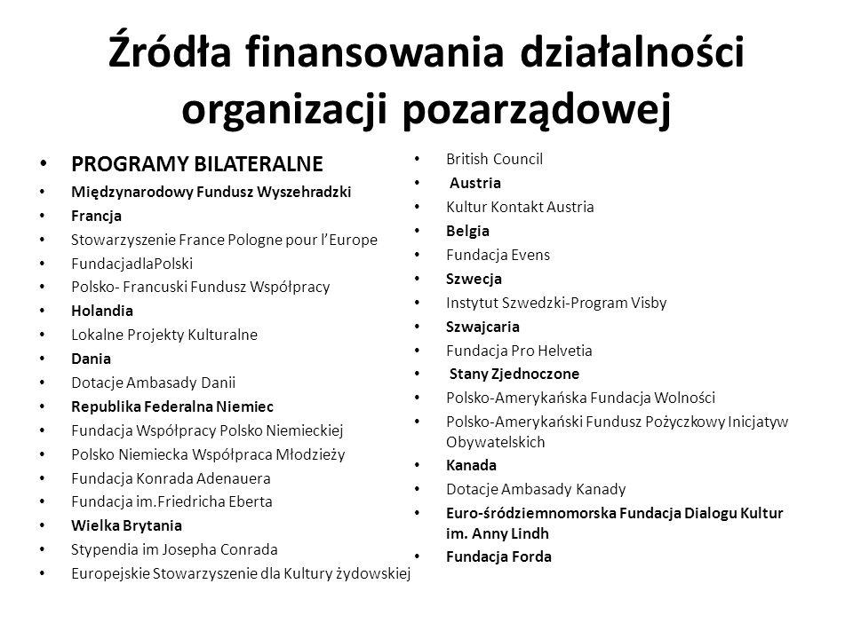 Źródła finansowania działalności organizacji pozarządowej PROGRAMY BILATERALNE Międzynarodowy Fundusz Wyszehradzki Francja Stowarzyszenie France Polog