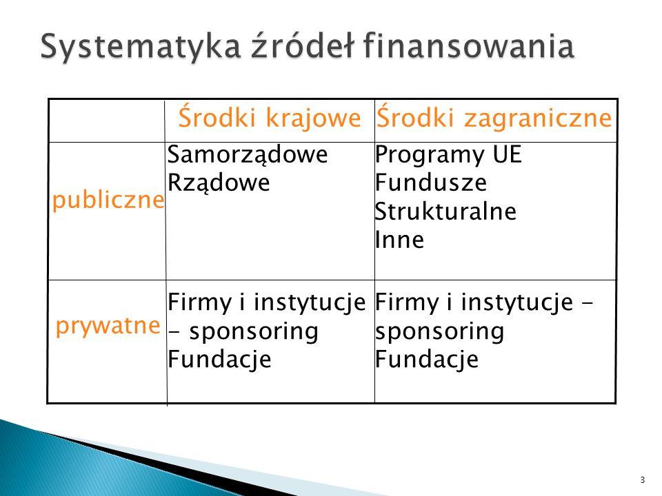 Firmy i instytucje - sponsoring Fundacje Firmy i instytucje - sponsoring Fundacje prywatne Programy UE Fundusze Strukturalne Inne Samorządowe Rządowe