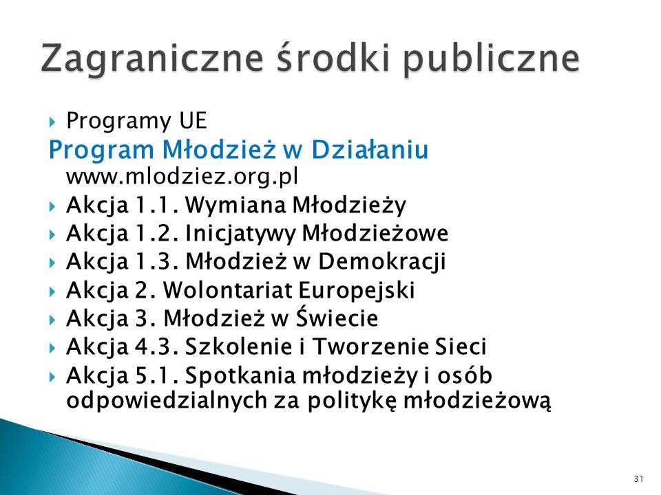 Programy UE Program Młodzież w Działaniu www.mlodziez.org.pl Akcja 1.1. Wymiana Młodzieży Akcja 1.2. Inicjatywy Młodzieżowe Akcja 1.3. Młodzież w Demo