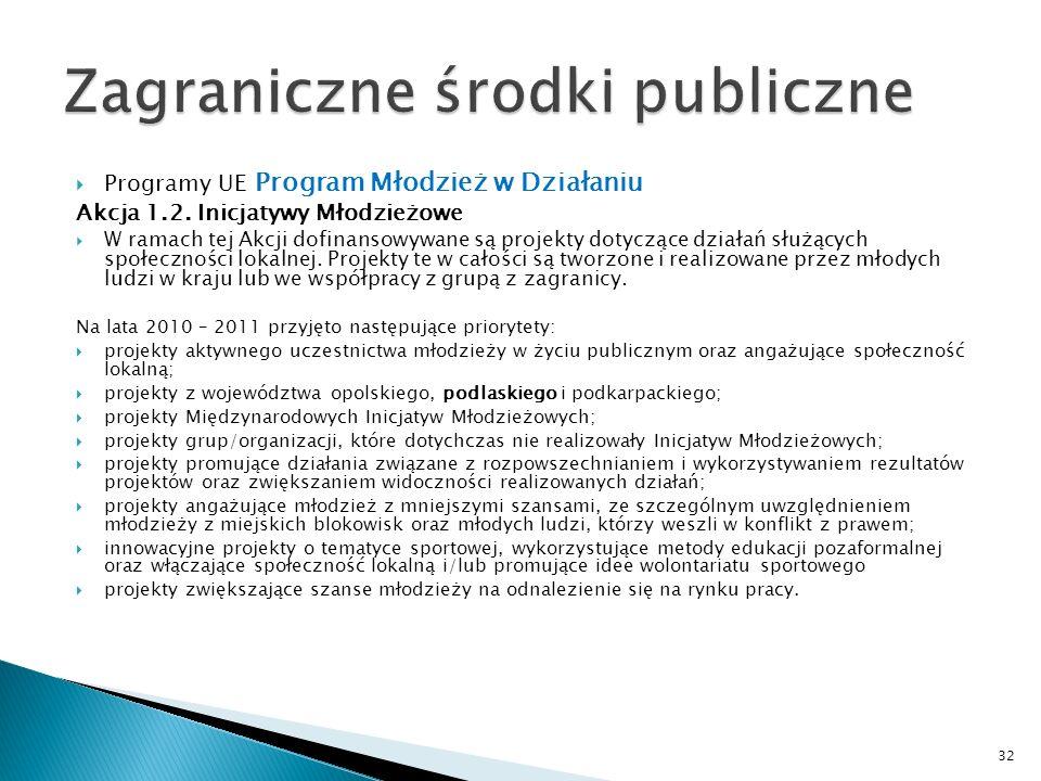Programy UE Program Młodzież w Działaniu Akcja 1.2. Inicjatywy Młodzieżowe W ramach tej Akcji dofinansowywane są projekty dotyczące działań służących