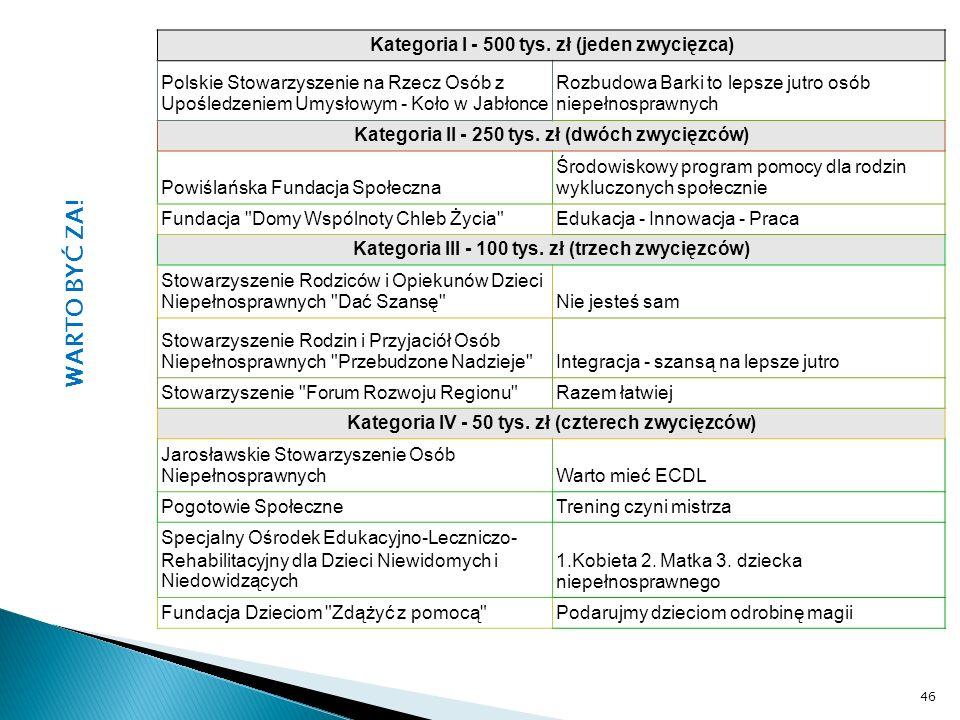 Kategoria I - 500 tys. zł (jeden zwycięzca) Polskie Stowarzyszenie na Rzecz Osób z Upośledzeniem Umysłowym - Koło w Jabłonce Rozbudowa Barki to lepsze