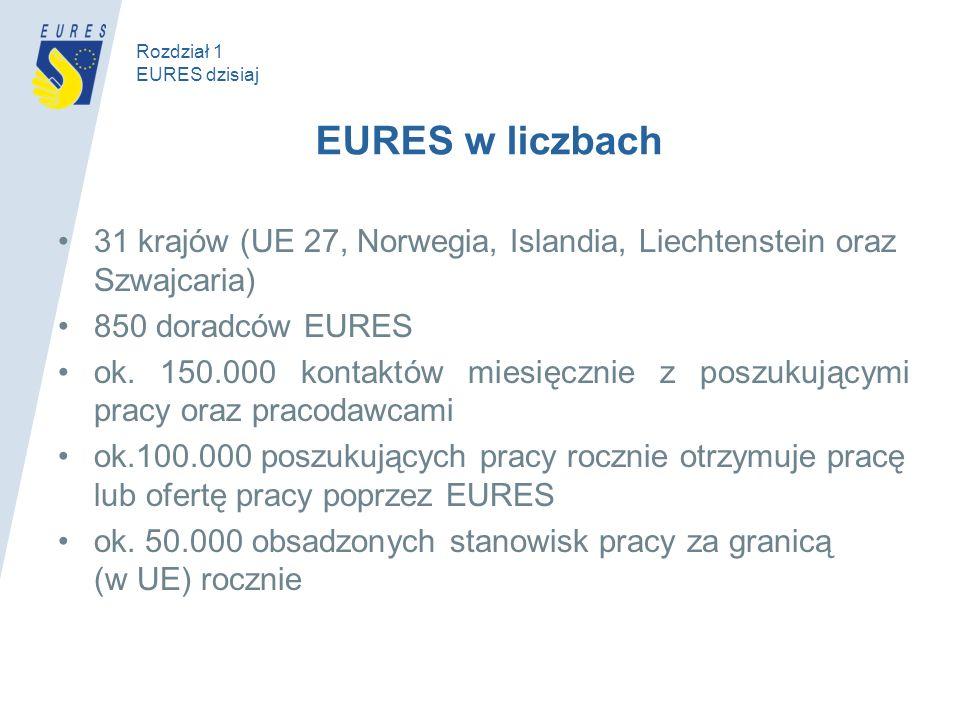 EURES w liczbach 31 krajów (UE 27, Norwegia, Islandia, Liechtenstein oraz Szwajcaria) 850 doradców EURES ok. 150.000 kontaktów miesięcznie z poszukują