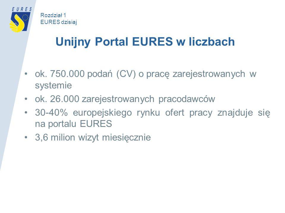Unijny Portal EURES w liczbach ok. 750.000 podań (CV) o pracę zarejestrowanych w systemie ok. 26.000 zarejestrowanych pracodawców 30-40% europejskiego