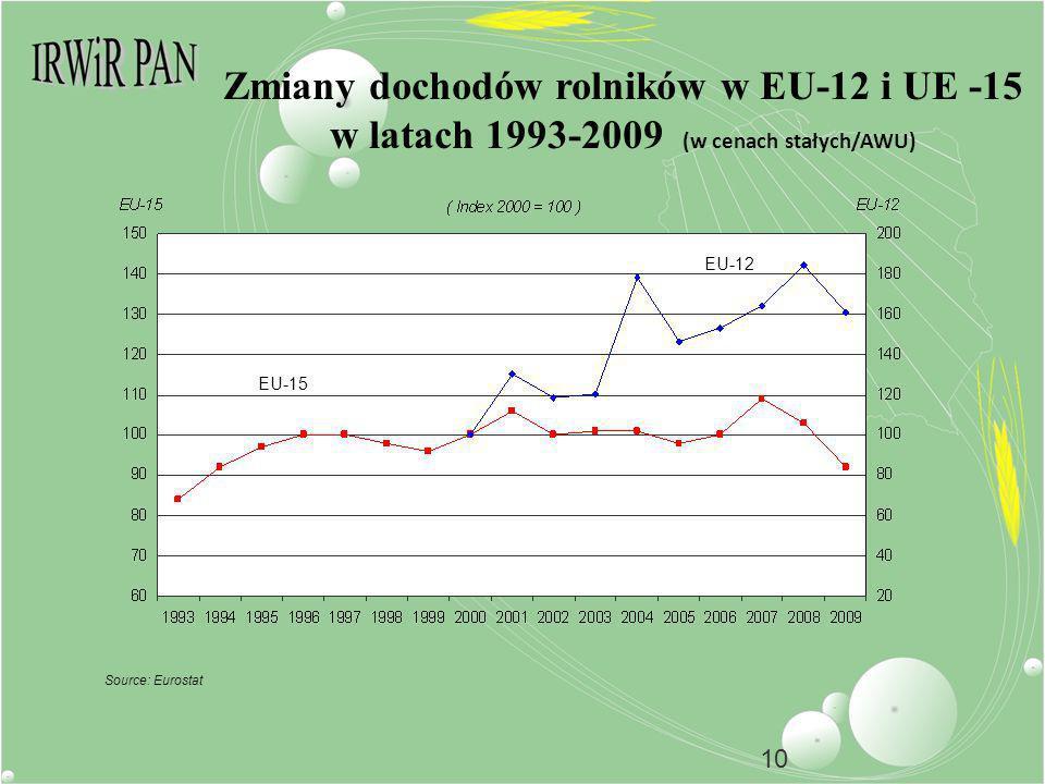 10 Zmiany dochodów rolników w EU-12 i UE -15 w latach 1993-2009 (w cenach stałych/AWU) Source: Eurostat EU-15 EU-12