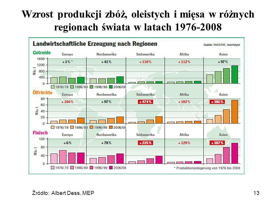 Źródło: Albert Dess, MEP13 Wzrost produkcji zbóż, oleistych i mięsa w różnych regionach świata w latach 1976-2008