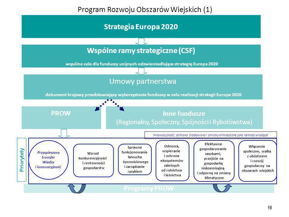 19 Program Rozwoju Obszarów Wiejskich (1) Wspólne ramy strategiczne (CSF) wspólne cele dla funduszy unijnych odzwierciedlające strategię Europa 2020 U
