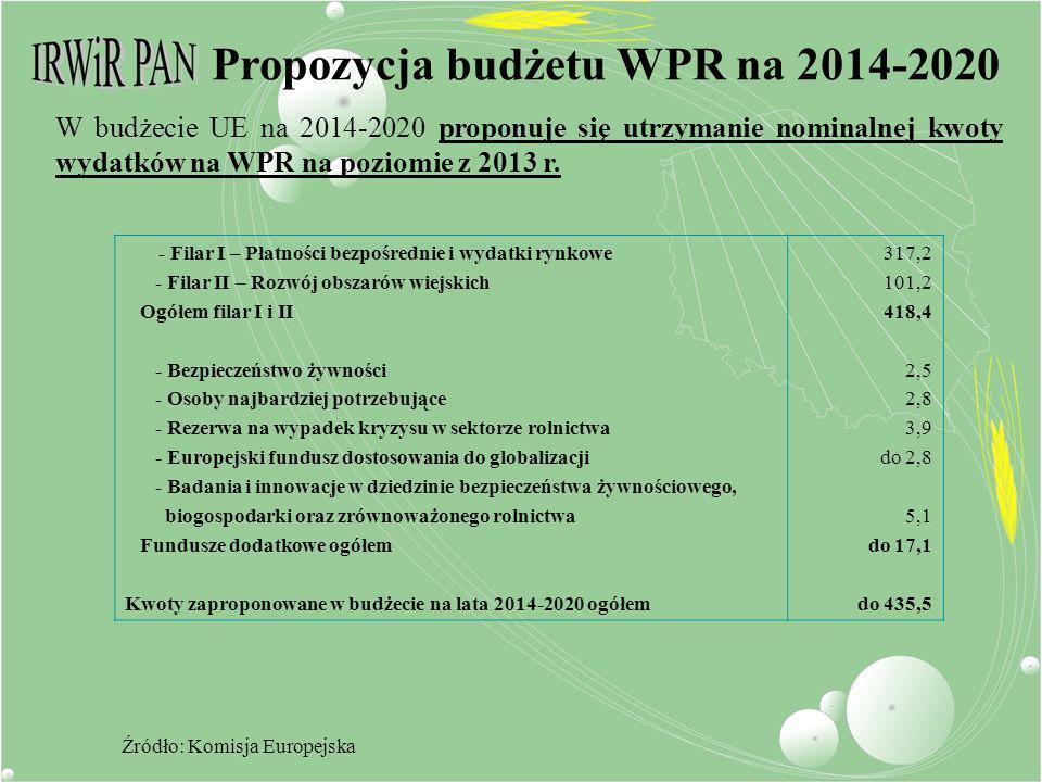 Źródło: Komisja Europejska W budżecie UE na 2014-2020 proponuje się utrzymanie nominalnej kwoty wydatków na WPR na poziomie z 2013 r. Propozycja budże