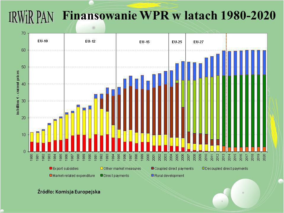 Finansowanie WPR w latach 1980-2020 Źródło: Komisja Europejska