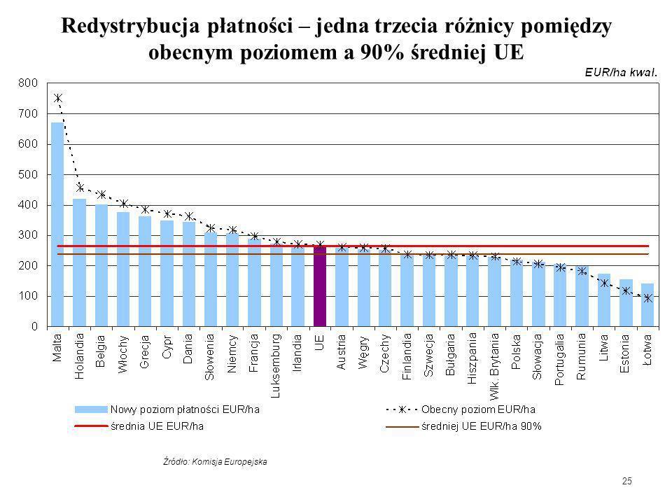 25 Redystrybucja płatności – jedna trzecia różnicy pomiędzy obecnym poziomem a 90% średniej UE * Calculated on the basis of all direct aids on the bas