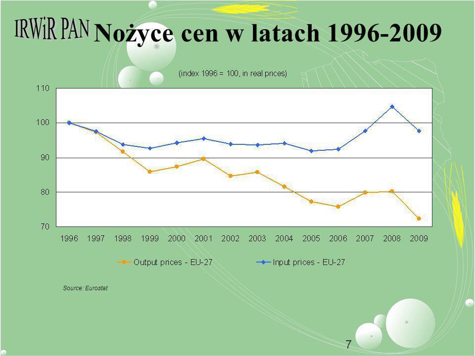 7 Nożyce cen w latach 1996-2009 Source: Eurostat