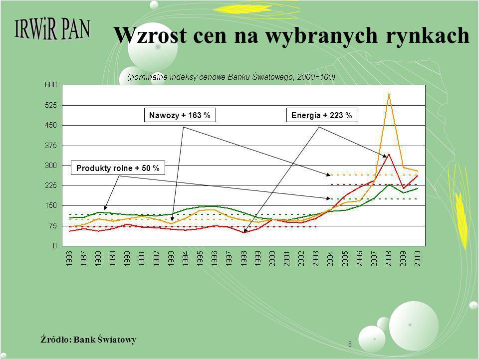 8 Wzrost cen na wybranych rynkach Źródło: Bank Światowy Nawozy + 163 %Energia + 223 % Produkty rolne + 50 %