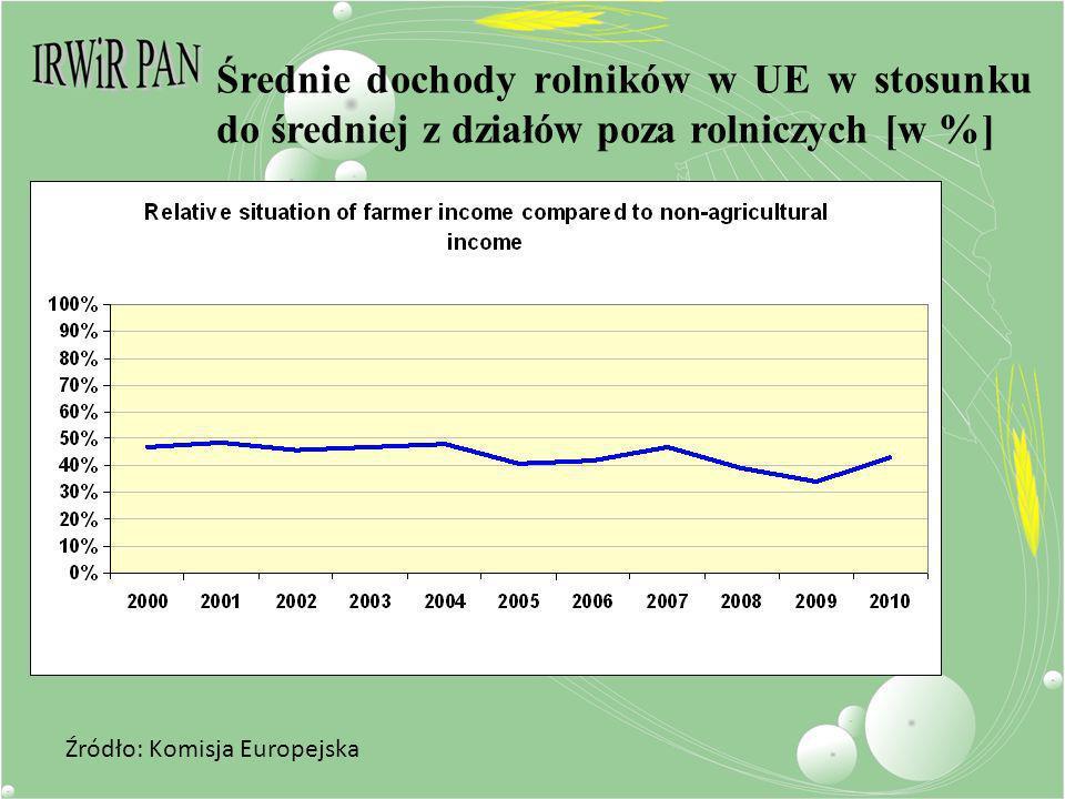 Średnie dochody rolników w UE w stosunku do średniej z działów poza rolniczych [w %] Źródło: Komisja Europejska
