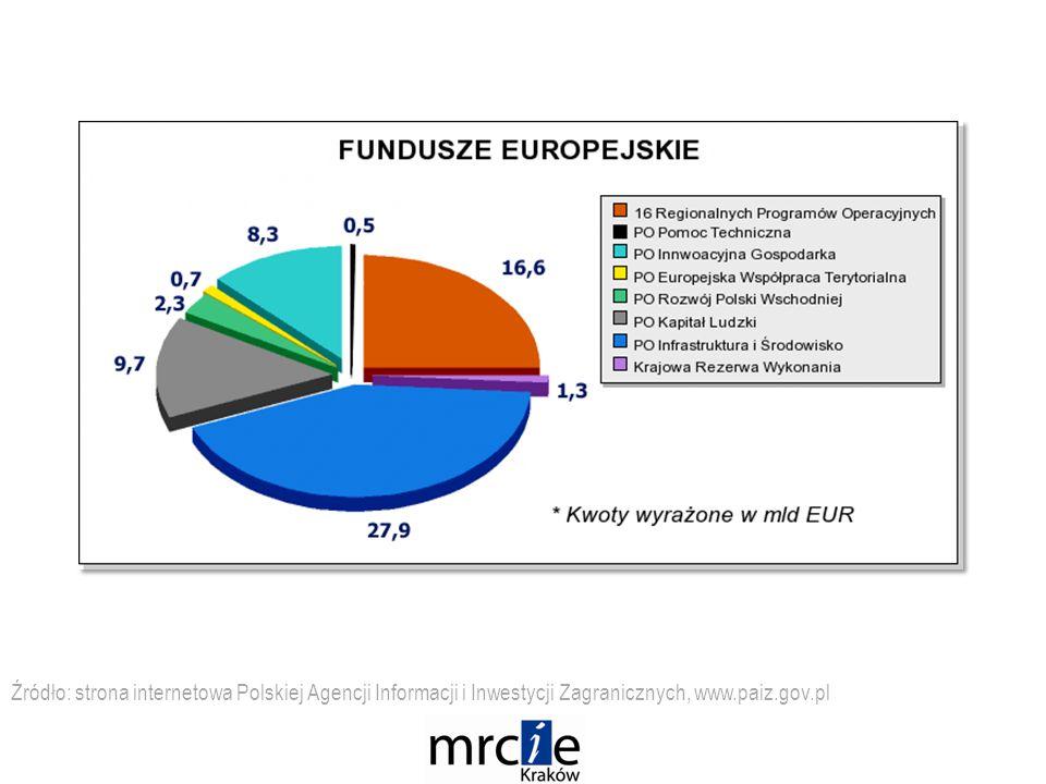 Źródło: strona internetowa Polskiej Agencji Informacji i Inwestycji Zagranicznych, www.paiz.gov.pl