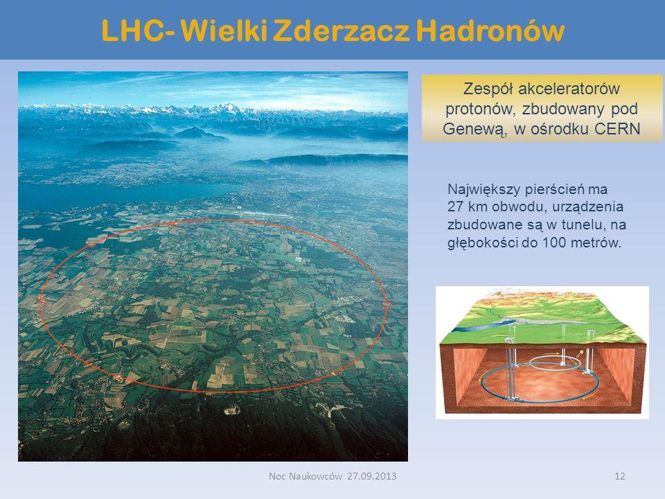 Noc Naukowców 27.09.201312 LHC- Wielki Zderzacz Hadronów Zespół akceleratorów protonów, zbudowany pod Genewą, w ośrodku CERN Największy pierścień ma 2