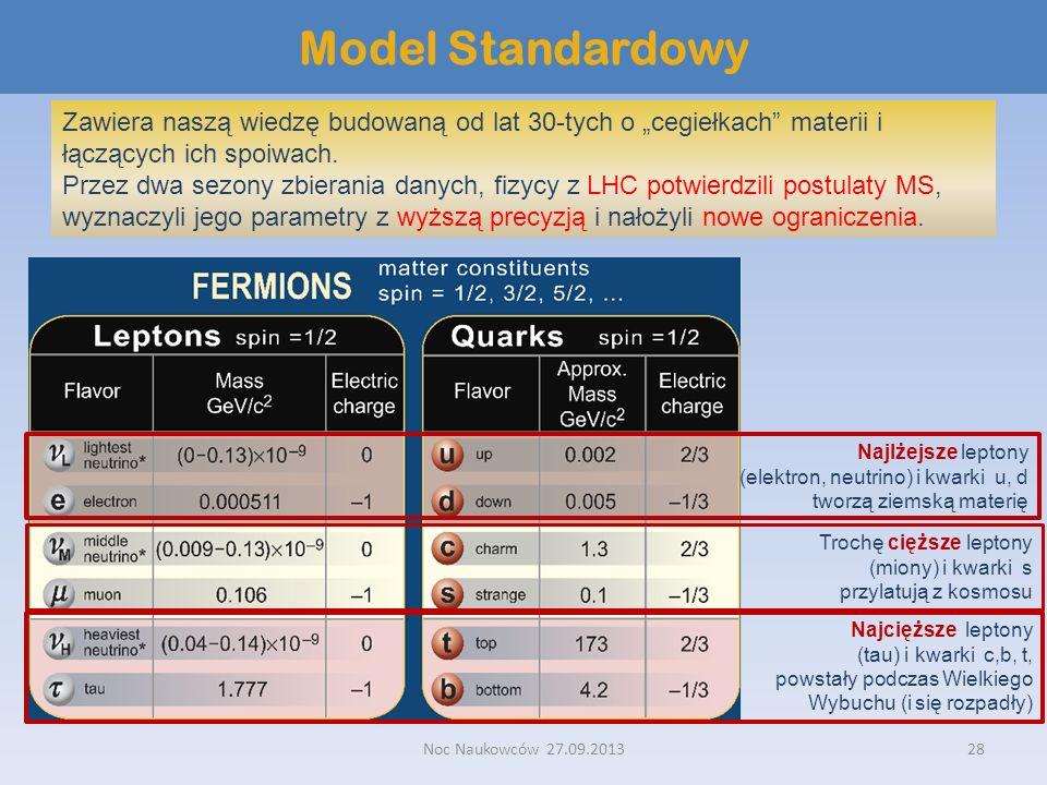 Noc Naukowców 27.09.201328 Model Standardowy Zawiera naszą wiedzę budowaną od lat 30-tych o cegiełkach materii i łączących ich spoiwach. Przez dwa sez