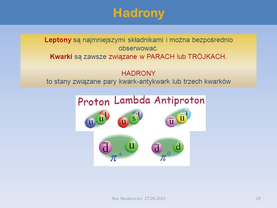 Noc Naukowców 27.09.201329 Hadrony Leptony są najmniejszymi składnikami i można bezpośrednio obserwować. Kwarki są zawsze związane w PARACH lub TRÓJKA