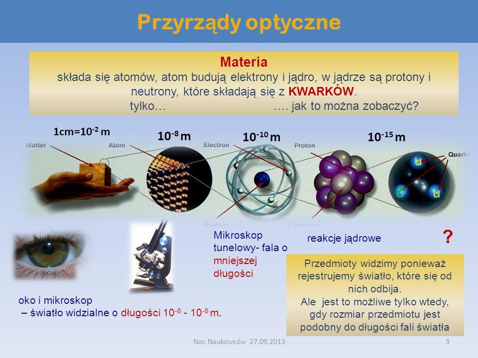Noc Naukowców 27.09.20133 Przyrz ą dy optyczne Materia składa się atomów, atom budują elektrony i jądro, w jądrze są protony i neutrony, które składaj