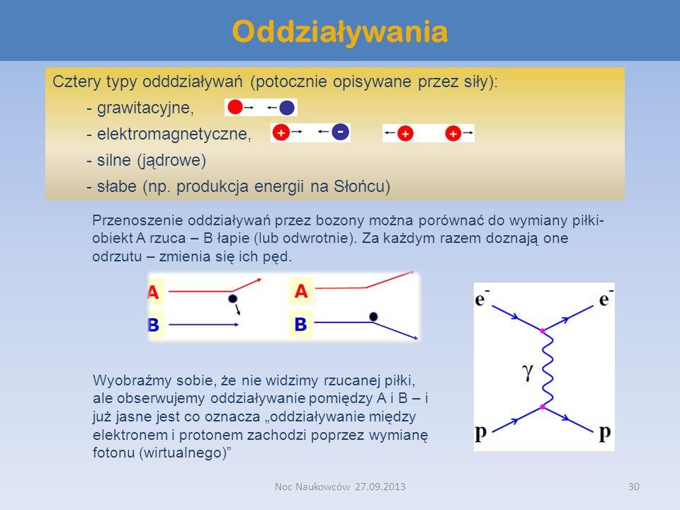 Noc Naukowców 27.09.201330 Oddzia ł ywania Cztery typy odddziaływań (potocznie opisywane przez siły): - grawitacyjne, - elektromagnetyczne, - silne (j