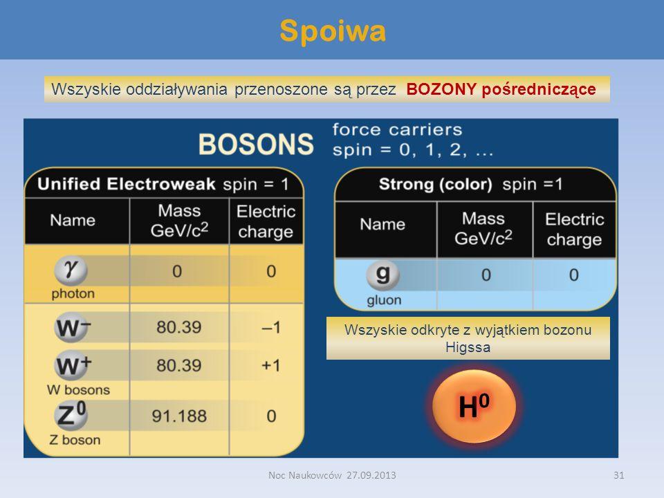 Noc Naukowców 27.09.201331 Spoiwa Wszyskie oddziaływania przenoszone są przez BOZONY pośredniczące Wszyskie odkryte z wyjątkiem bozonu Higssa