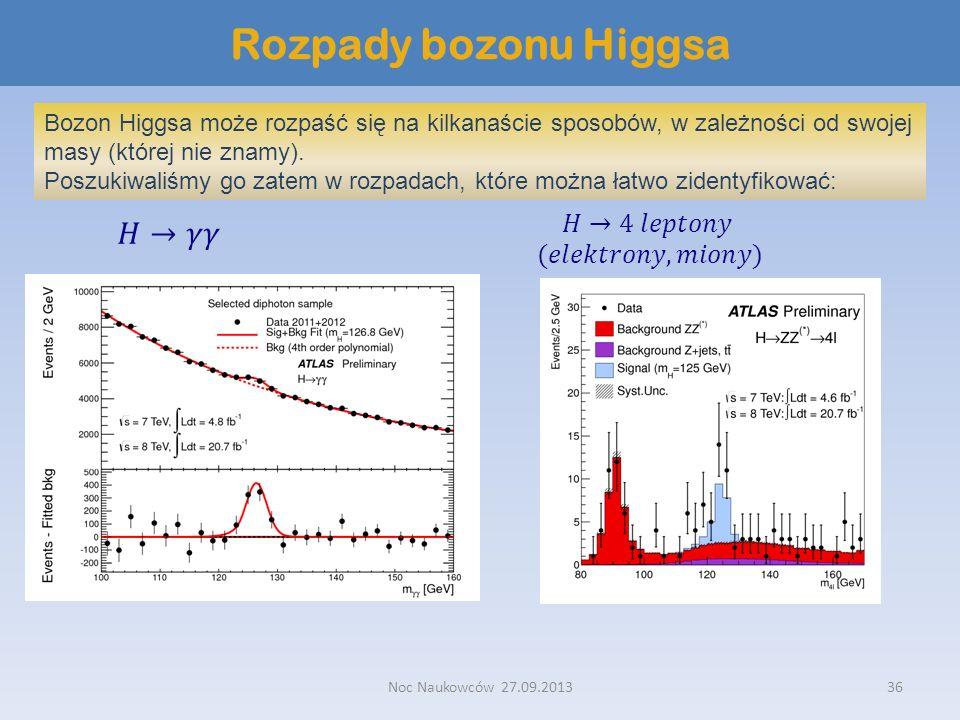 Noc Naukowców 27.09.201336 Rozpady bozonu Higgsa Bozon Higgsa może rozpaść się na kilkanaście sposobów, w zależności od swojej masy (której nie znamy)