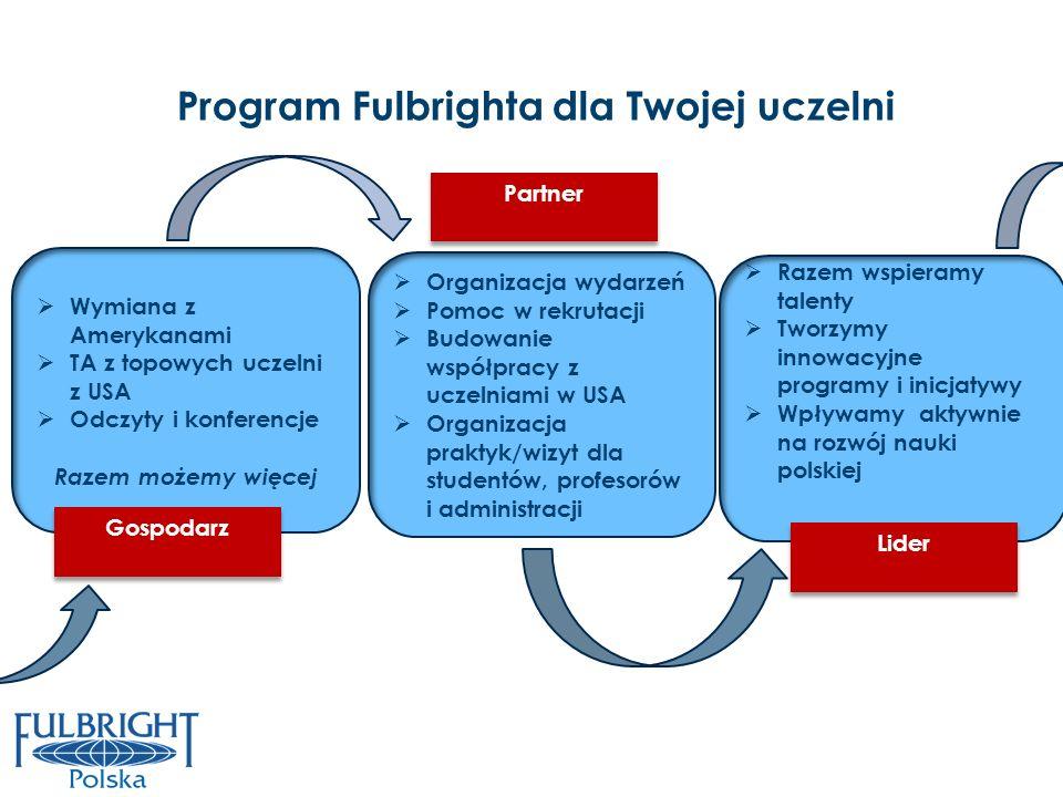 Program Fulbrighta dla Twojej uczelni Wymiana z Amerykanami TA z topowych uczelni z USA Odczyty i konferencje Razem możemy więcej Organizacja wydarzeń