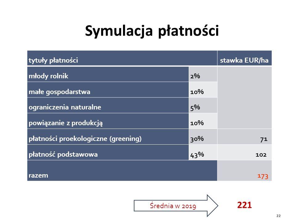 Konsekwencją nowego systemu będzie inny sposób obliczania stawek płatności 22 Symulacja płatności tytuły płatnościstawka EUR/ha młody rolnik2% małe go