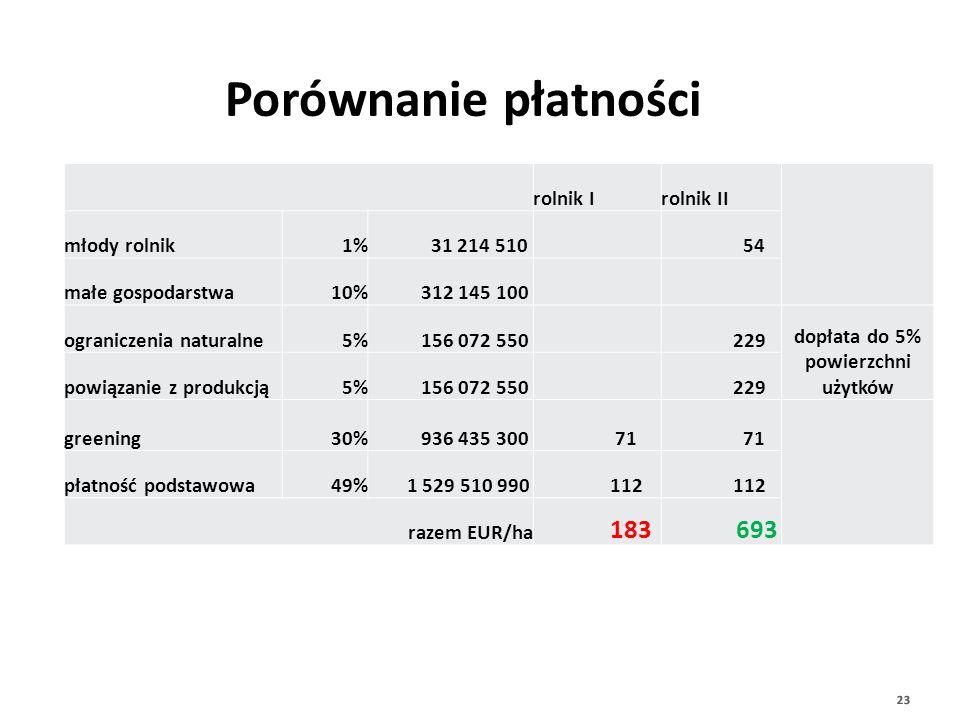 Płatności będą też zróżnicowane pomiędzy rolnikami rolnik Irolnik II młody rolnik1% 31 214 510 54 małe gospodarstwa10% 312 145 100 ograniczenia natura