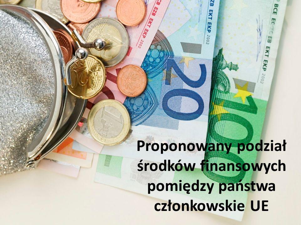 5 Finansowanie WPR - Filar I – Płatności bezpośrednie i wydatki rynkowe - Filar II – Rozwój obszarów wiejskich Ogółem filar I i II - Bezpieczeństwo żywności - Osoby najbardziej potrzebujące - Rezerwa na wypadek kryzysu w sektorze rolnictwa - Europejski fundusz dostosowania do globalizacji - Badania i innowacje w dziedzinie bezpieczeństwa żywnościowego, biogospodarki oraz zrównoważonego rolnictwa Fundusze dodatkowe ogółem Kwoty zaproponowane w budżecie na lata 2014-2020 ogółem 317,2 101,2 418,4 2,5 2,8 3,9 do 2,8 5,1 do 17,1 do 435,5