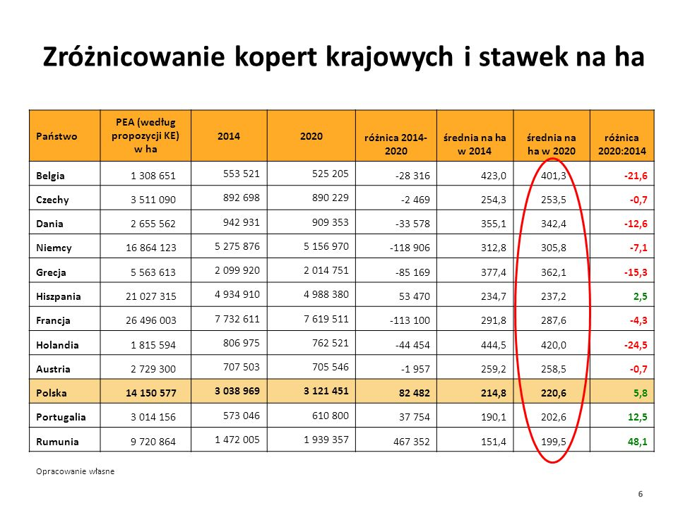Zróżnicowanie kopert krajowych i stawek na ha 6 Opracowanie własne Państwo PEA (według propozycji KE) w ha 20142020 różnica 2014- 2020 średnia na ha w