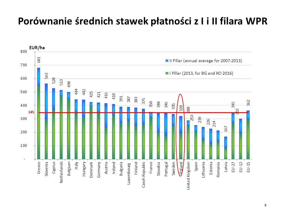 Stawki płatności na ha w Polsce w EUR 2010201120122013*201420172019 222 225 221 204 215 221 *brak UPO koperta krajowa przyznana Polsce podzielona 14150577 ha (PEA wg danych KE) 9 Dopłaty bezpośrednie w Polsce