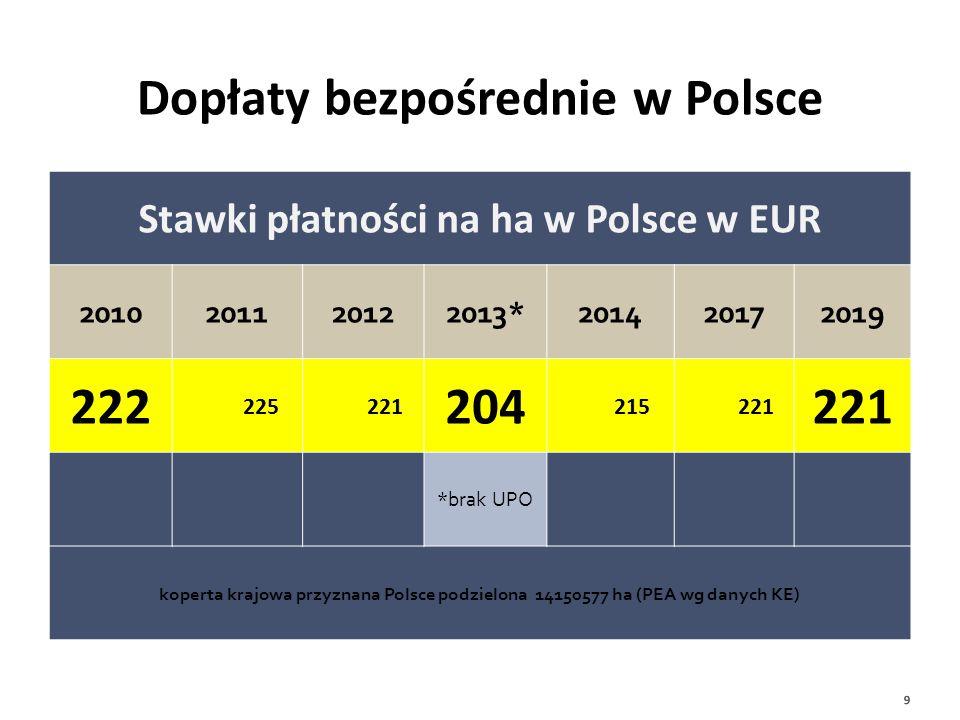 Stawki płatności na ha w Polsce w EUR 2010201120122013*201420172019 222 225 221 204 215 221 *brak UPO koperta krajowa przyznana Polsce podzielona 1415