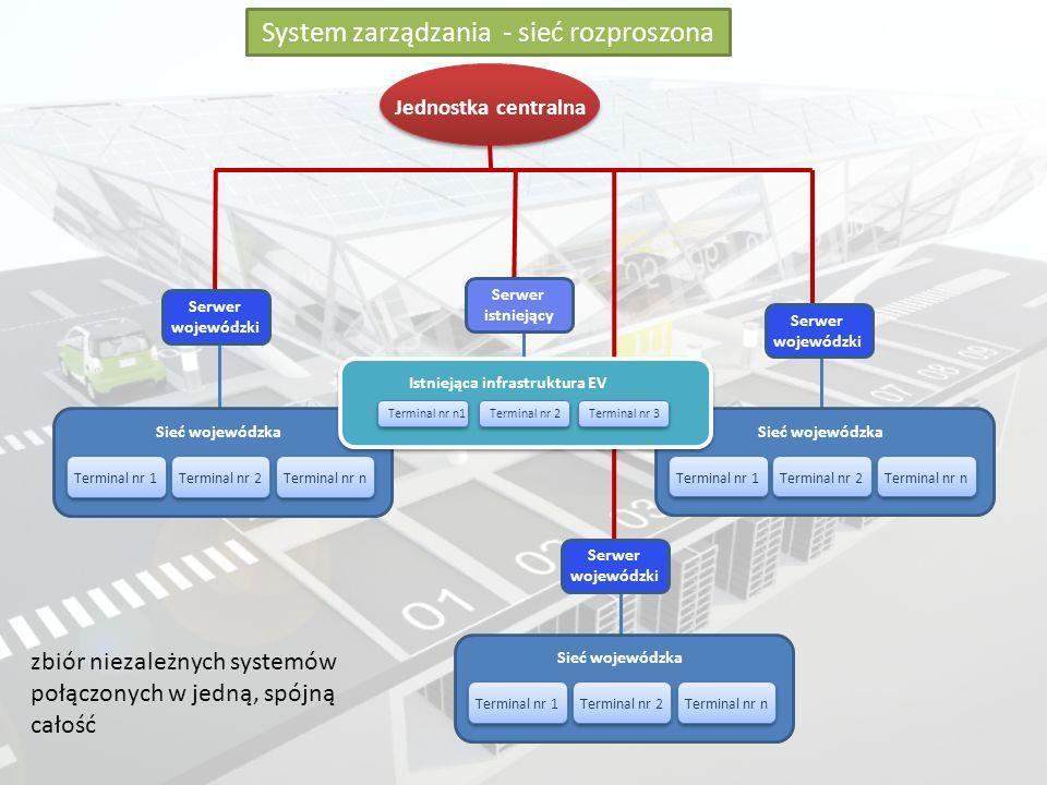 System zarządzania - sieć rozproszona Mniejsze obciążanie poszczególnych gałezi sieci, szybsza obsługa.