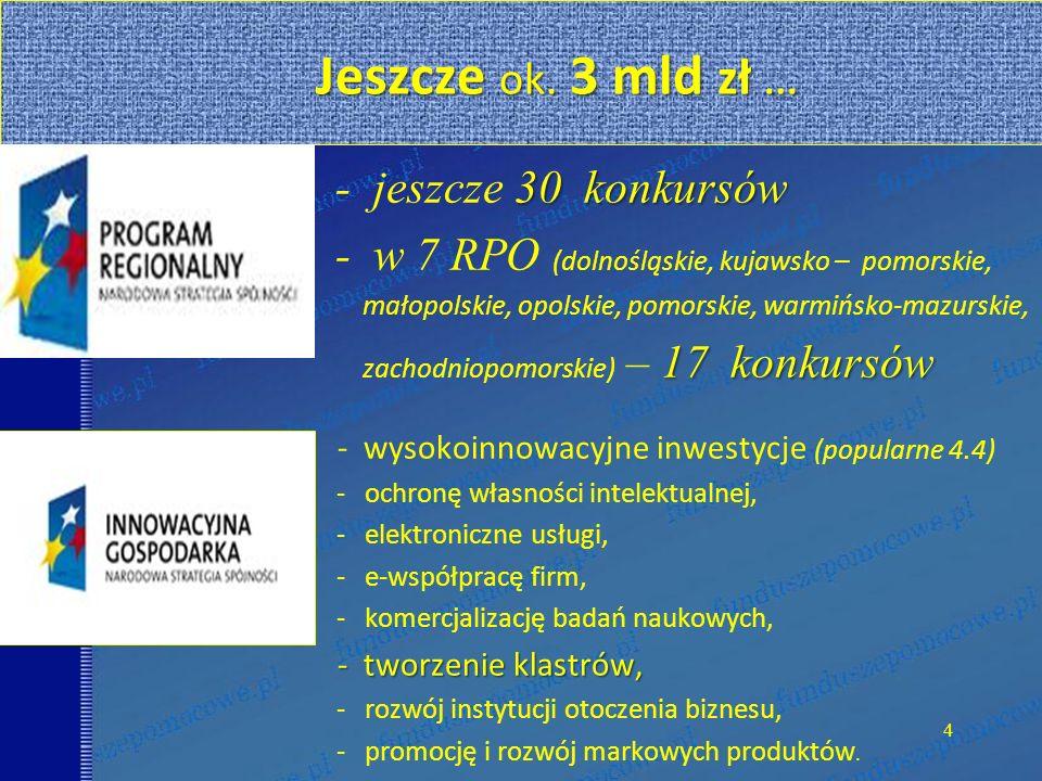 Jeszcze ok. 3 mld zł … Jeszcze ok. 3 mld zł … 30 konkursów - jeszcze 30 konkursów - w 7 RPO (dolnośląskie, kujawsko – pomorskie, małopolskie, opolskie