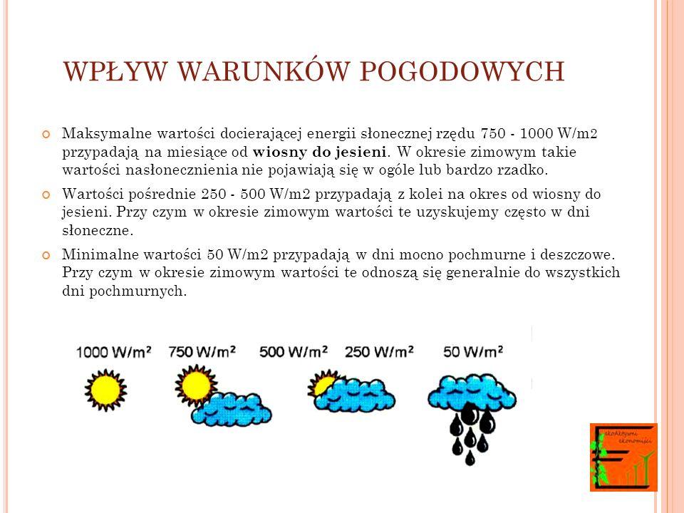 WPŁYW WARUNKÓW POGODOWYCH Maksymalne wartości docierającej energii słonecznej rzędu 750 - 1000 W/m 2 przypadają na miesiące od wiosny do jesieni.