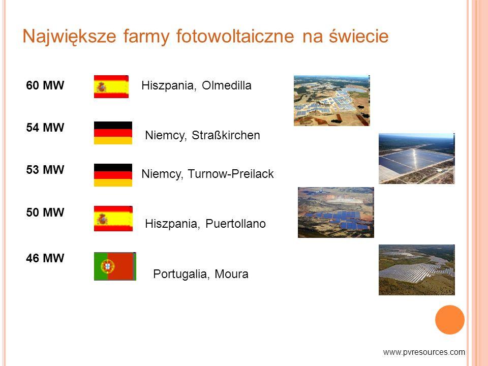 Największe farmy fotowoltaiczne na świecie Hiszpania, Olmedilla Niemcy, Straßkirchen Niemcy, Turnow-Preilack Hiszpania, Puertollano Portugalia, Moura 60 MW 54 MW 53 MW 50 MW 46 MW www.pvresources.com