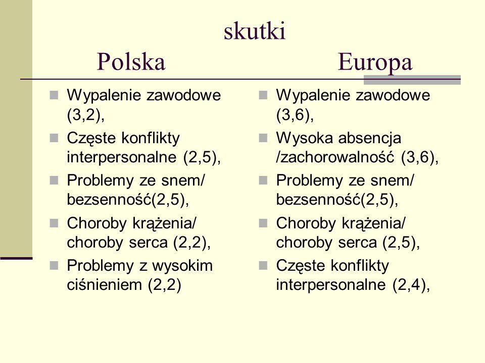 skutki Polska Europa Wypalenie zawodowe (3,2), Częste konflikty interpersonalne (2,5), Problemy ze snem/ bezsenność(2,5), Choroby krążenia/ choroby se