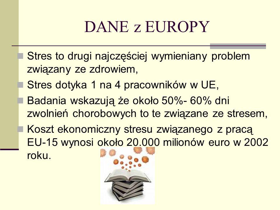 DANE z EUROPY Stres to drugi najczęściej wymieniany problem związany ze zdrowiem, Stres dotyka 1 na 4 pracowników w UE, Badania wskazują że około 50%-