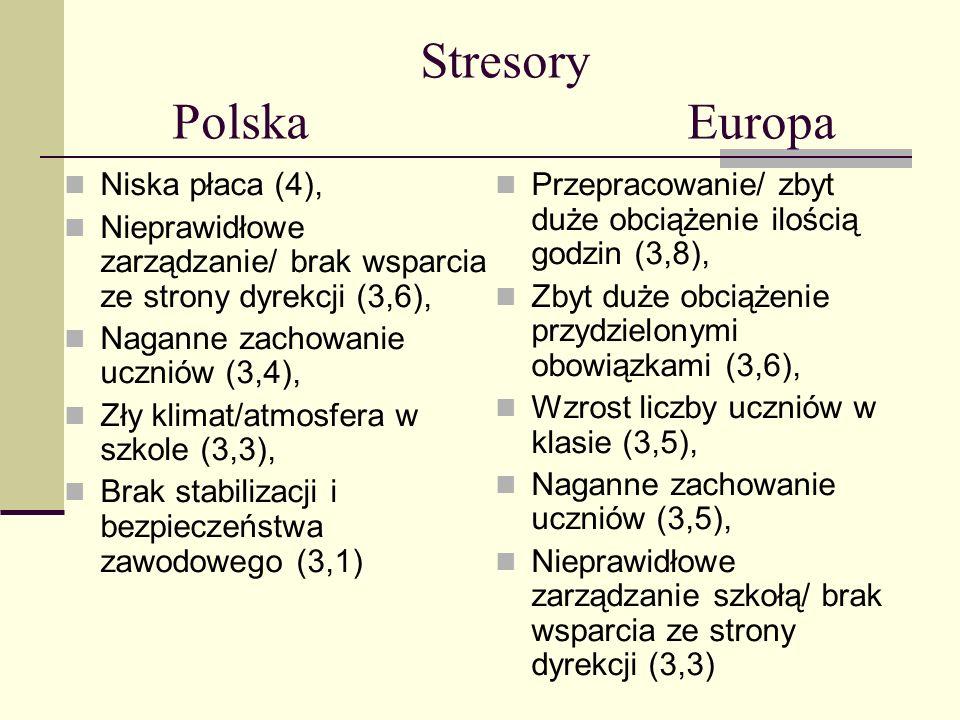 Stresory Polska Europa Niska płaca (4), Nieprawidłowe zarządzanie/ brak wsparcia ze strony dyrekcji (3,6), Naganne zachowanie uczniów (3,4), Zły klima
