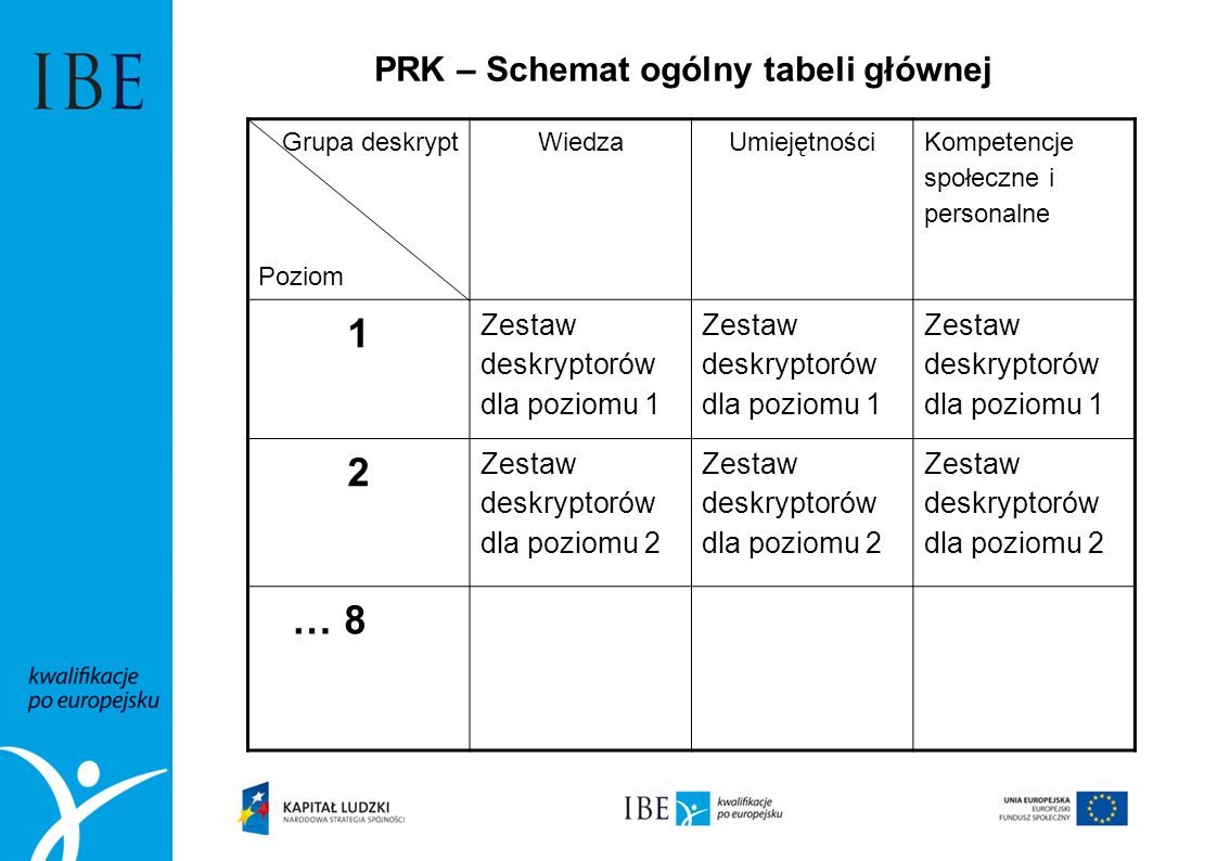 PRK – Schemat ogólny tabeli głównej Grupa deskrypt Poziom WiedzaUmiejętności Kompetencje społeczne i personalne 1 Zestaw deskryptorów dla poziomu 1 2