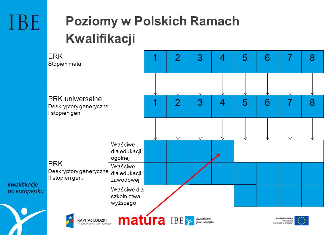 Poziomy w Polskich Ramach Kwalifikacji 12345678 ERK Stopień meta 12345678 PRK uniwersalne Deskryptory generyczne I stopień gen. PRK Deskryptory genery