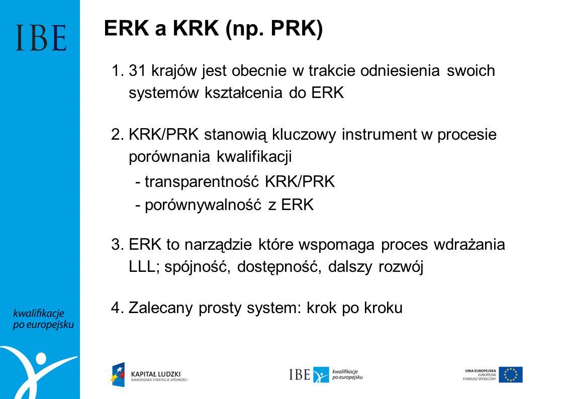 ERK a KRK (np. PRK) 1. 31 krajów jest obecnie w trakcie odniesienia swoich systemów kształcenia do ERK 2. KRK/PRK stanowią kluczowy instrument w proce